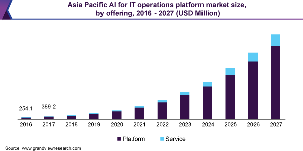 Asia Pacific AI for IT operations platform market size, by offering, 2016 - 2027 (USD Million)