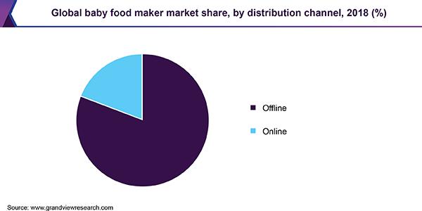 Global baby food maker market