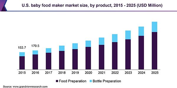 U.S. baby food maker market