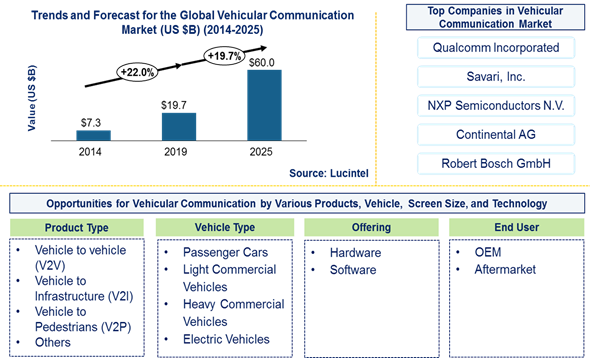 Vehicular Communication Market is expected to reach $60 Billion by 2025 - An exclusive market research report by Lucintel